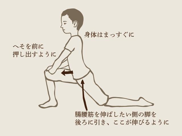 「腸腰筋ストレッチ」の画像検索結果